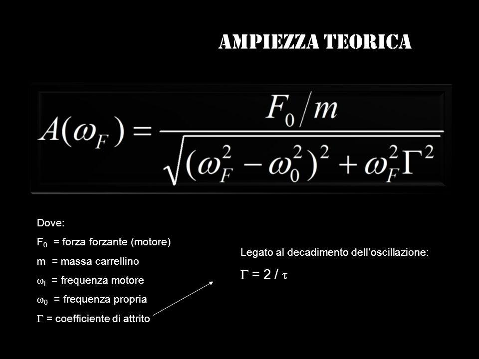 Ampiezza teorica G = 2 / t Dove: F0 = forza forzante (motore)