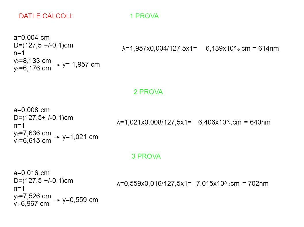 DATI E CALCOLI: 1 PROVA a=0,004 cm. D=(127,5 +/-0,1)cm. n=1. y2=8,133 cm.