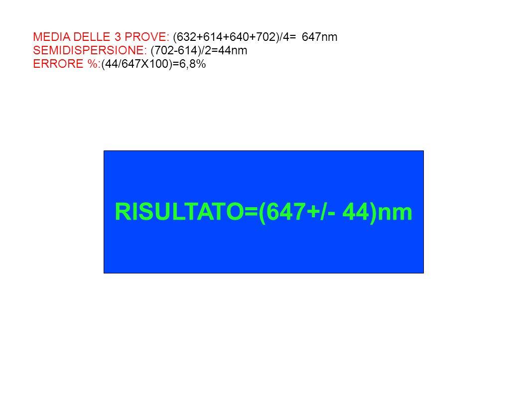 MEDIA DELLE 3 PROVE: (632+614+640+702)/4= 647nm