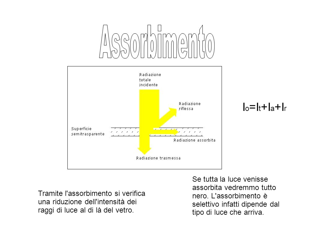 Assorbimento Io=It+Ia+Ir