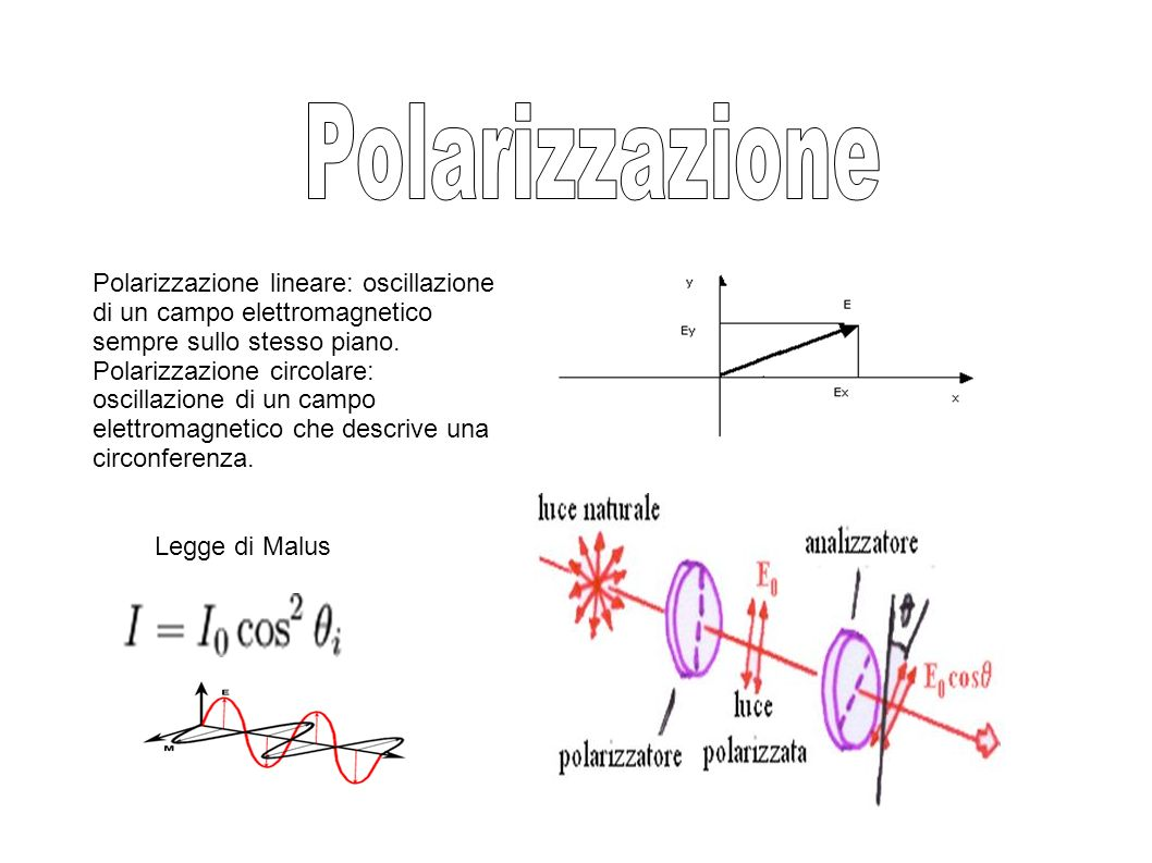 Polarizzazione Polarizzazione lineare: oscillazione di un campo elettromagnetico sempre sullo stesso piano.