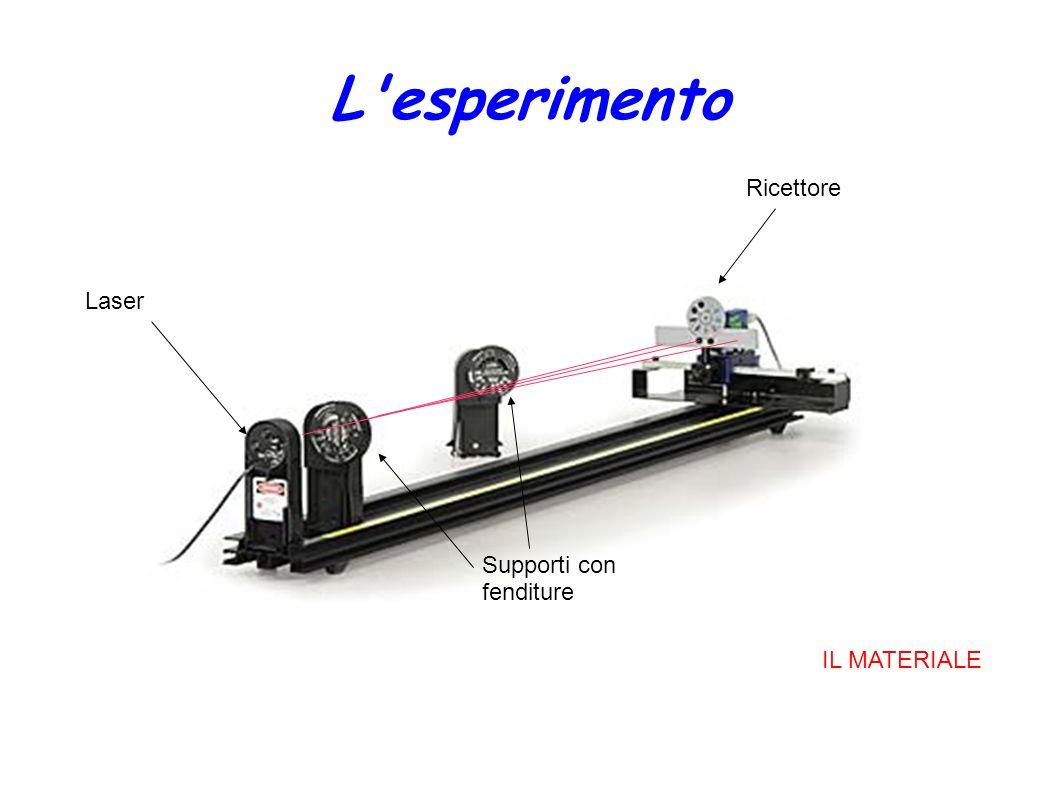 L esperimento Ricettore Laser Supporti con fenditure IL MATERIALE