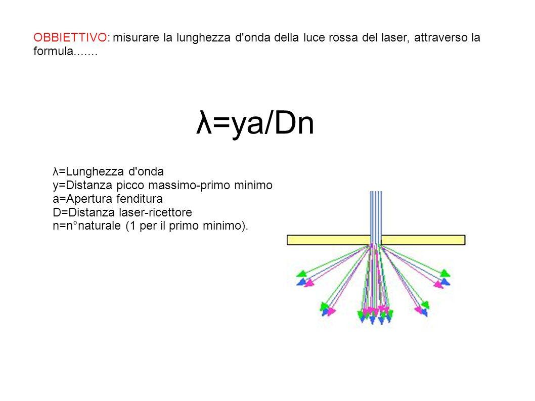 OBBIETTIVO: misurare la lunghezza d onda della luce rossa del laser, attraverso la formula.......