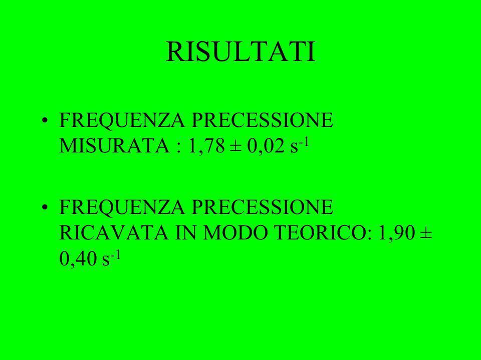 RISULTATI FREQUENZA PRECESSIONE MISURATA : 1,78 ± 0,02 s-1
