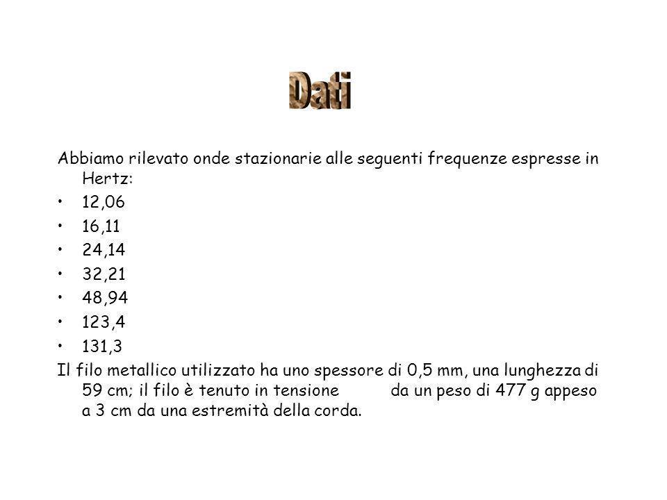 Dati Abbiamo rilevato onde stazionarie alle seguenti frequenze espresse in Hertz: 12,06. 16,11. 24,14.