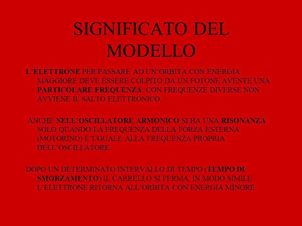 SIGNIFICATO DEL MODELLO