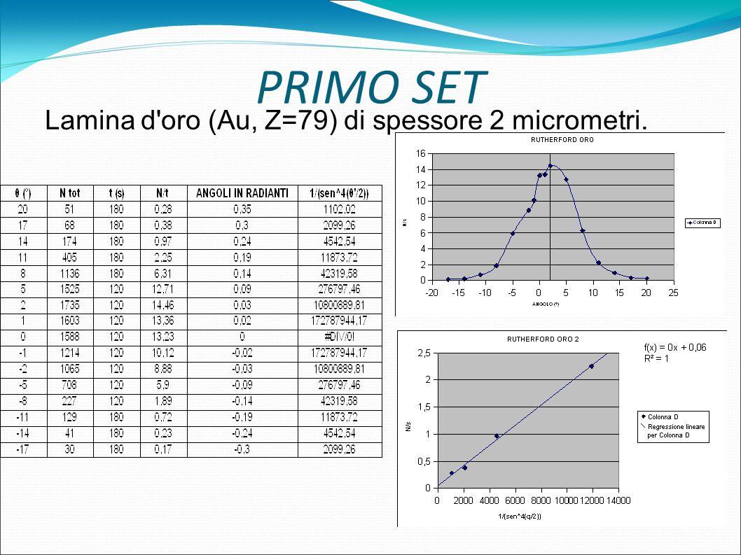 PRIMO SET Lamina d oro (Au, Z=79) di spessore 2 micrometri.