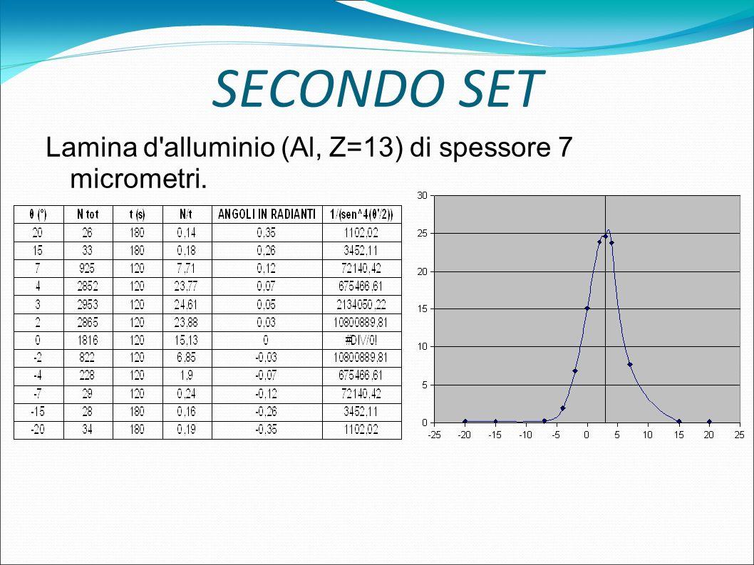 SECONDO SET Lamina d alluminio (Al, Z=13) di spessore 7 micrometri.