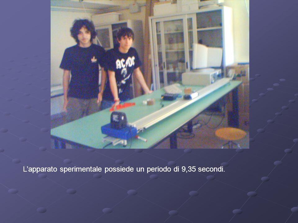 L'apparato sperimentale possiede un periodo di 9,35 secondi.