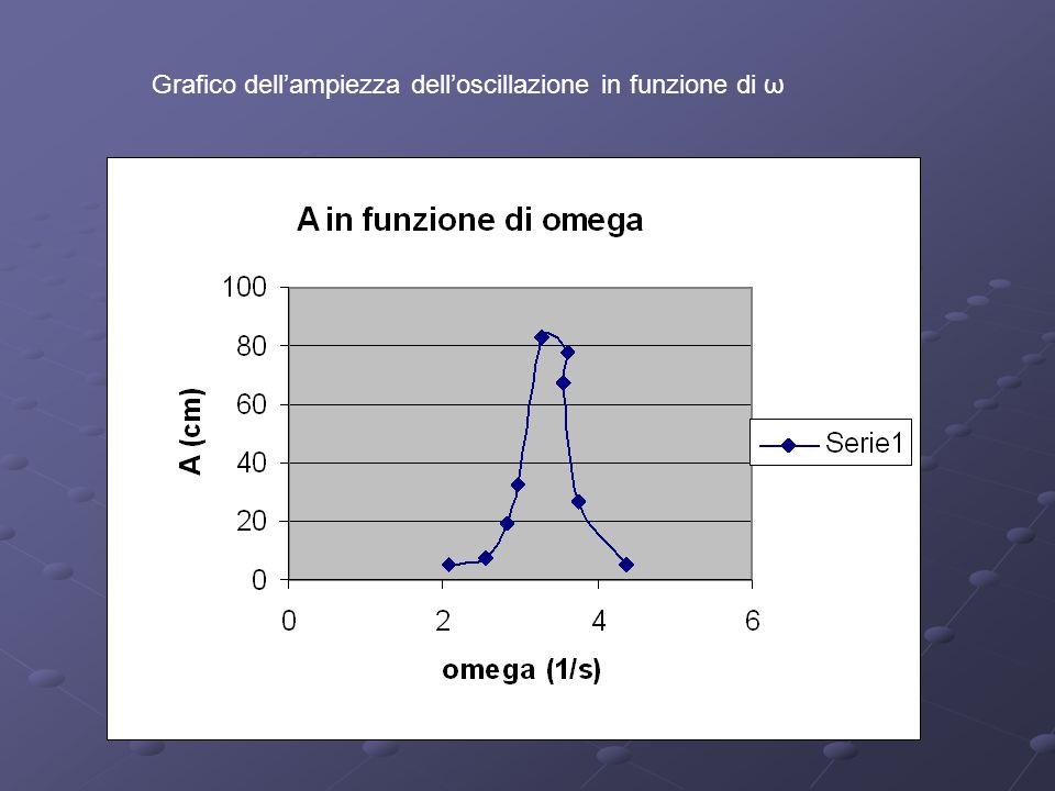 Grafico dell'ampiezza dell'oscillazione in funzione di ω
