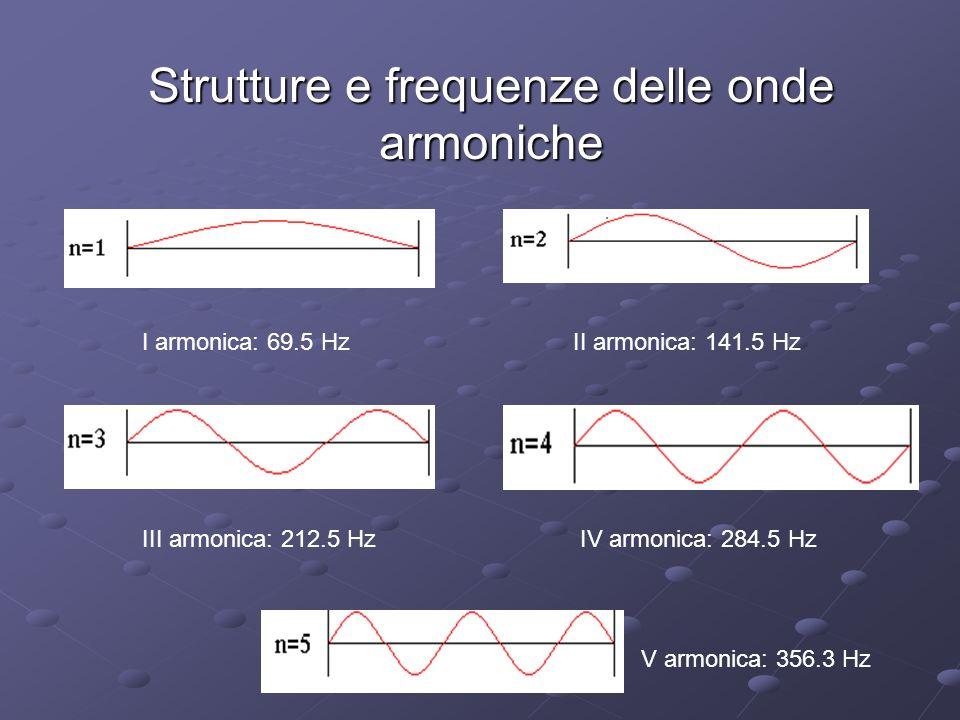 Strutture e frequenze delle onde armoniche