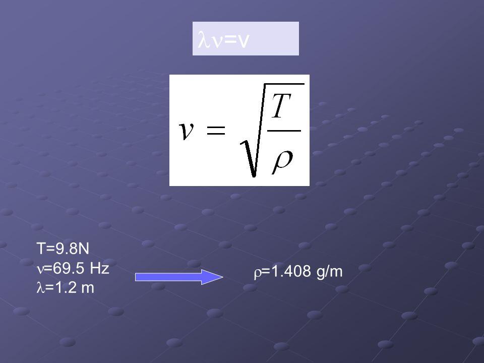 ln=v T=9.8N n=69.5 Hz l=1.2 m r=1.408 g/m