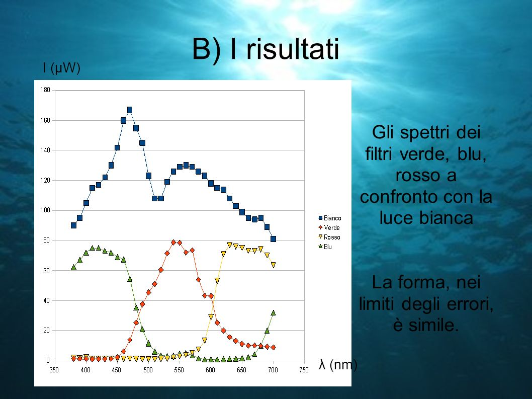 B) I risultati I (μW) Gli spettri dei filtri verde, blu, rosso a confronto con la luce bianca La forma, nei limiti degli errori, è simile.