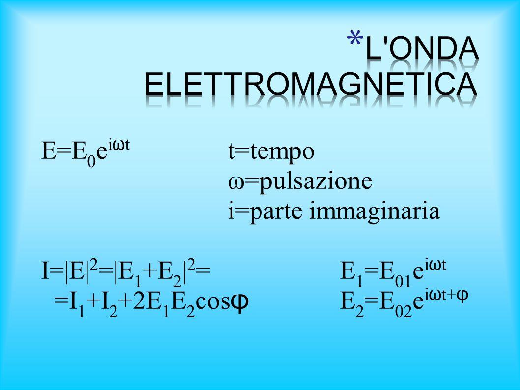 L ONDA ELETTROMAGNETICA