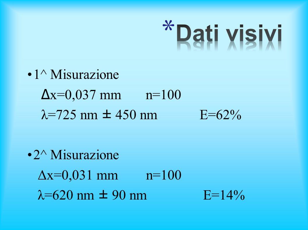 Dati visivi 1^ Misurazione Δx=0,037 mm n=100 λ=725 nm ± 450 nm E=62%