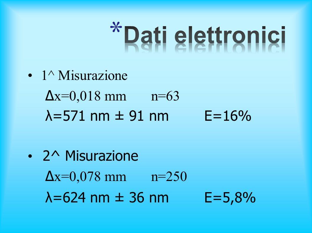Dati elettronici 1^ Misurazione Δx=0,018 mm n=63