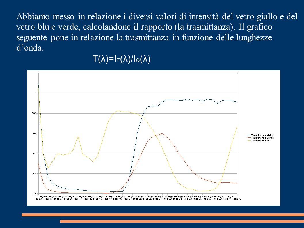 Abbiamo messo in relazione i diversi valori di intensità del vetro giallo e del vetro blu e verde, calcolandone il rapporto (la trasmittanza). Il grafico seguente pone in relazione la trasmittanza in funzione delle lunghezze d'onda.