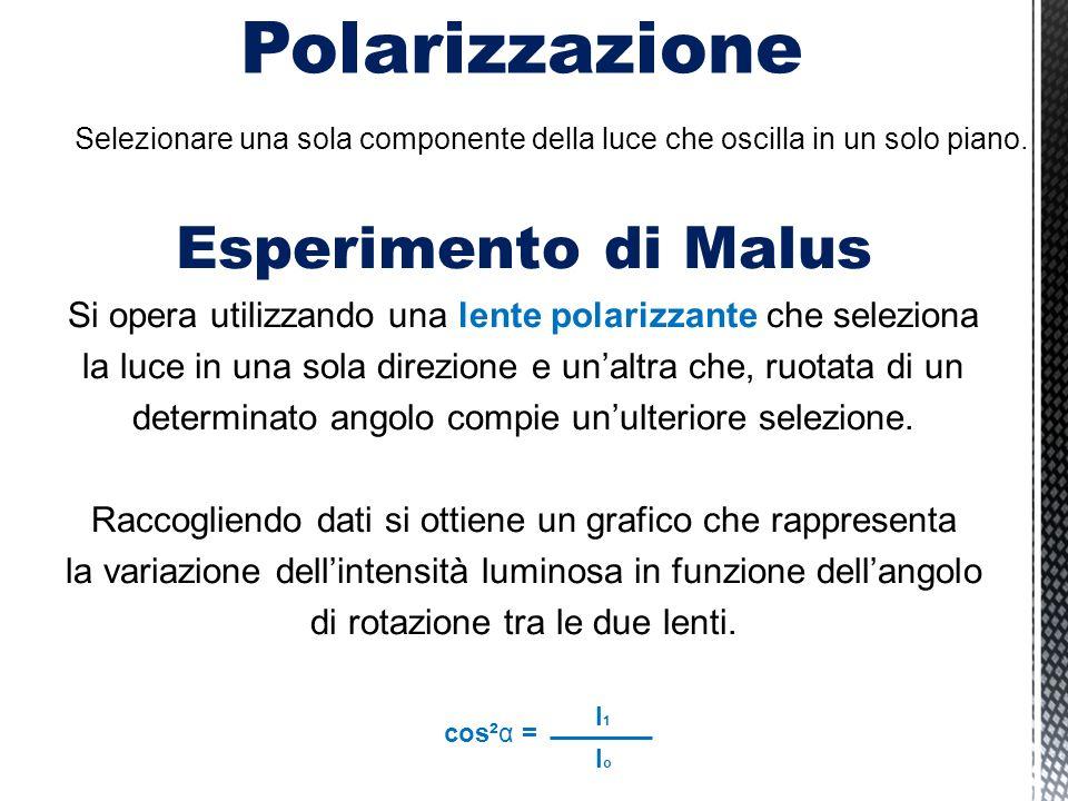 Polarizzazione Esperimento di Malus