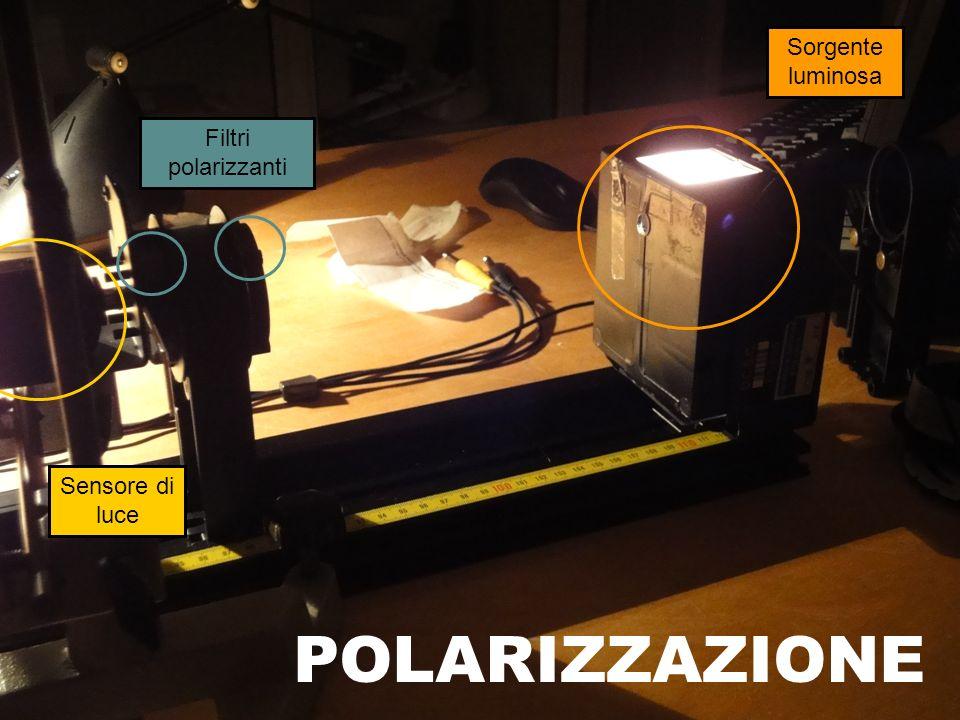 Sorgente luminosa Filtri polarizzanti Sensore di luce POLARIZZAZIONE