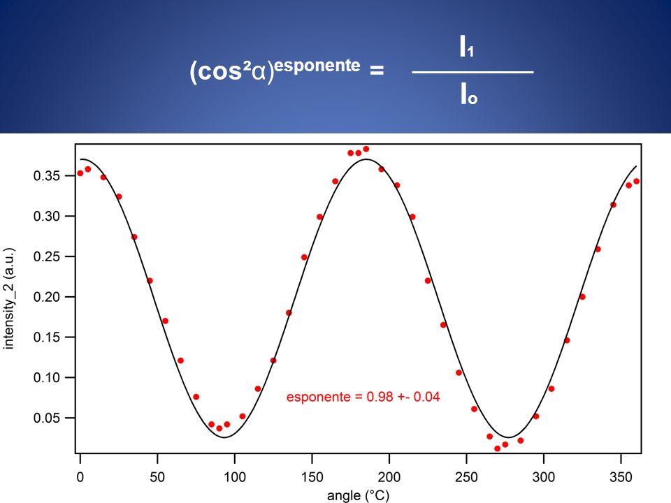 I1 Io (cos²α)esponente =