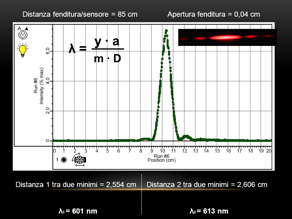 Distanza fenditura/sensore = 85 cm Apertura fenditura = 0,04 cm
