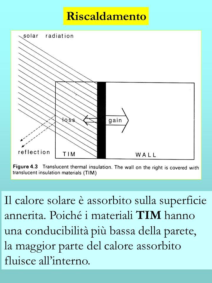 Riscaldamento Il calore solare è assorbito sulla superficie. annerita. Poiché i materiali TIM hanno.