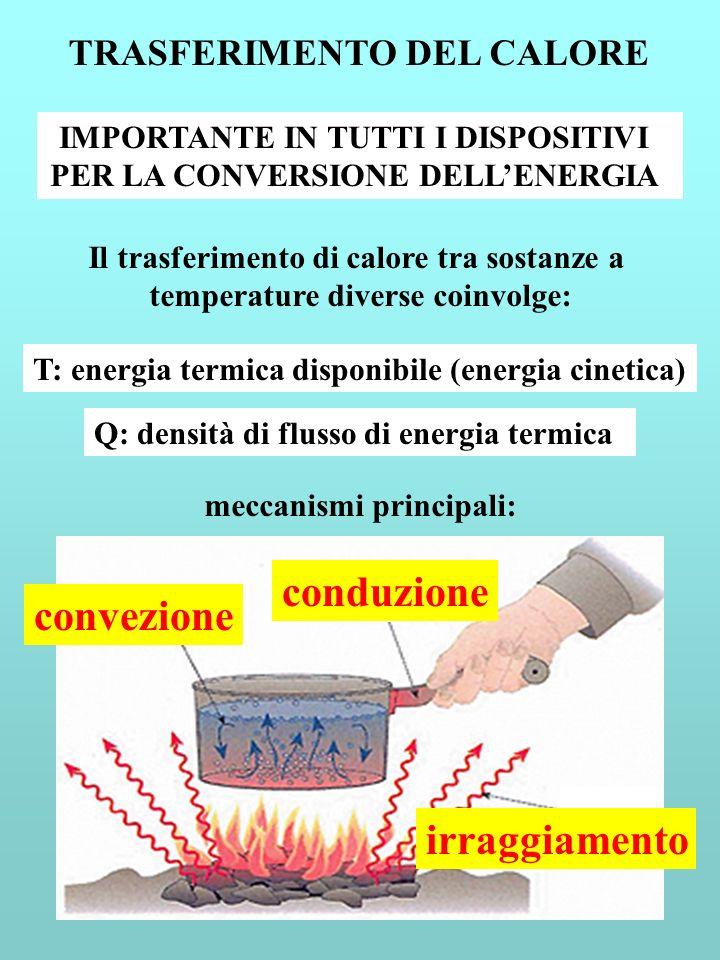 conduzione convezione irraggiamento TRASFERIMENTO DEL CALORE