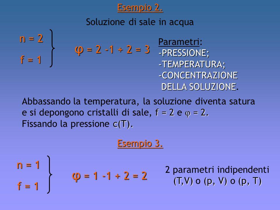 2 parametri indipendenti