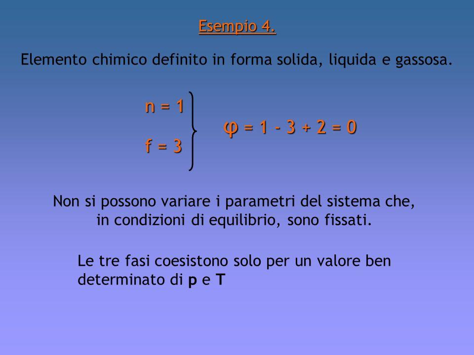 Esempio 4. Elemento chimico definito in forma solida, liquida e gassosa. n = 1. φ = 1 - 3 + 2 = 0.