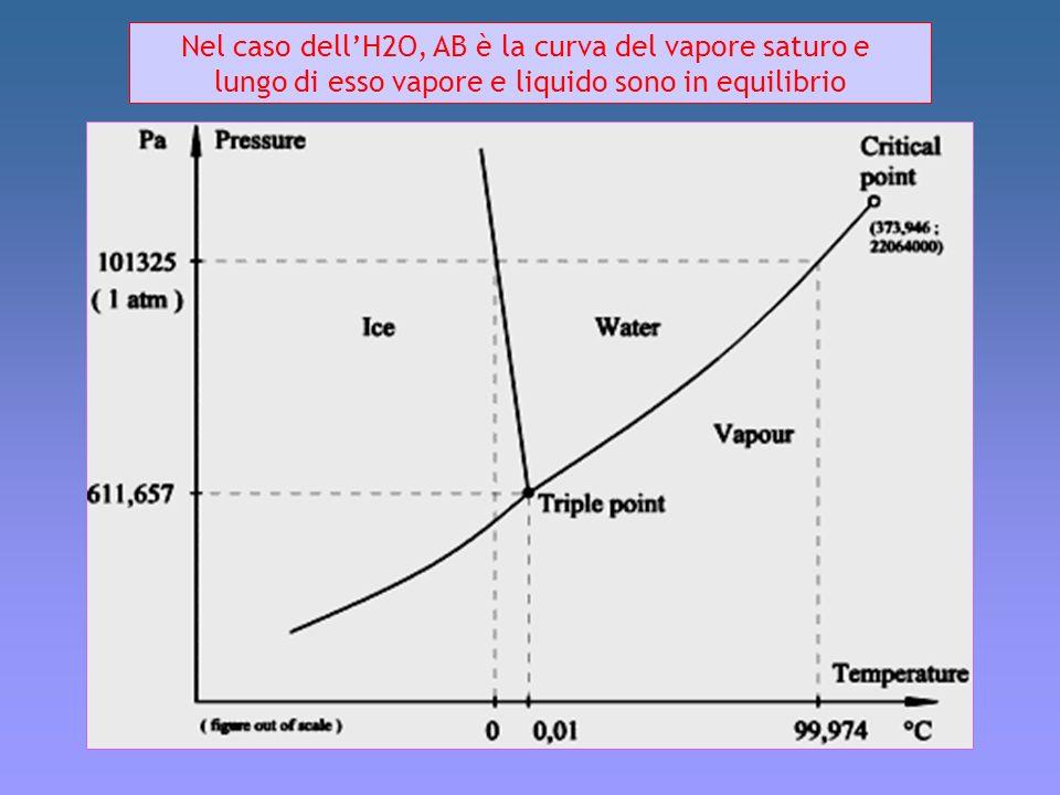 Nel caso dell'H2O, AB è la curva del vapore saturo e