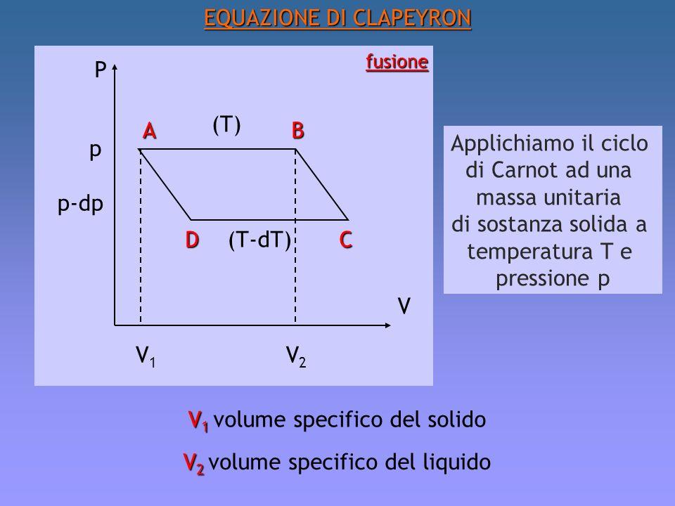 EQUAZIONE DI CLAPEYRON
