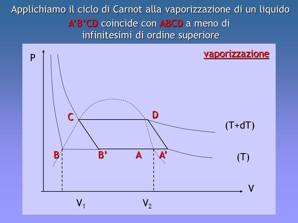 Applichiamo il ciclo di Carnot alla vaporizzazione di un liquido