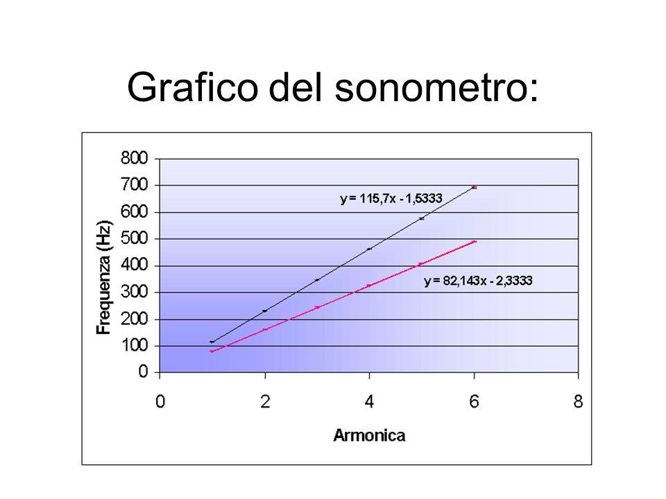 Grafico del sonometro: