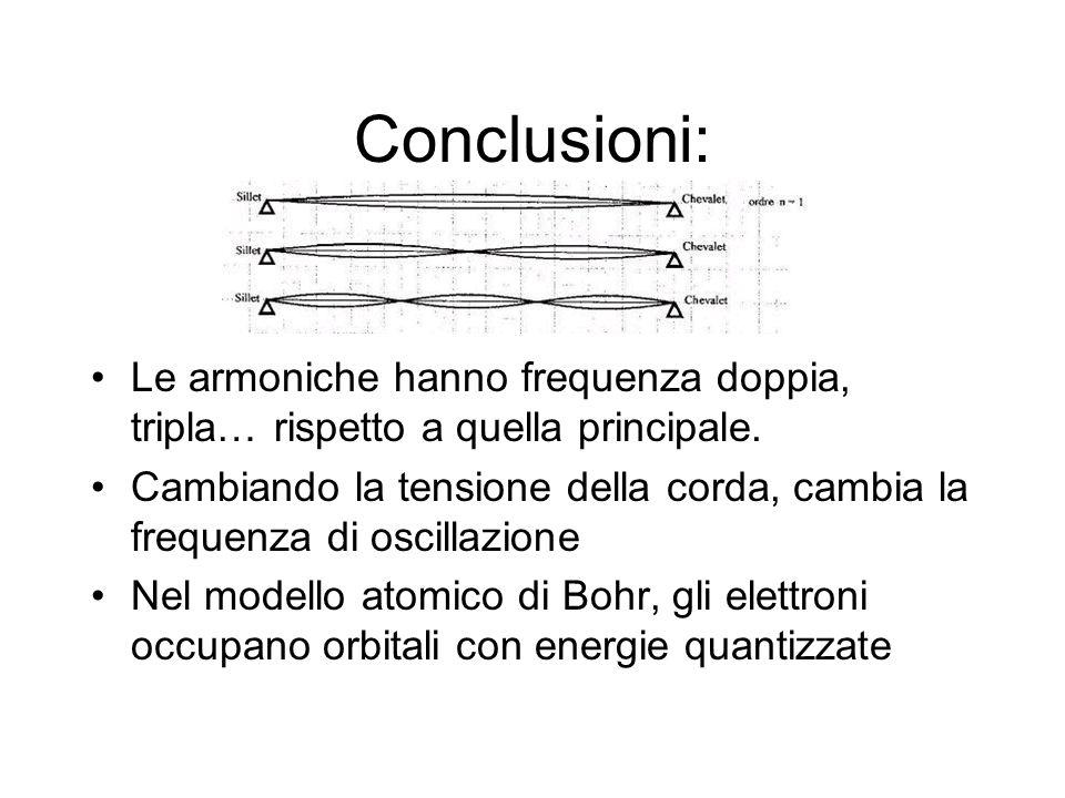 Conclusioni:Le armoniche hanno frequenza doppia, tripla… rispetto a quella principale.