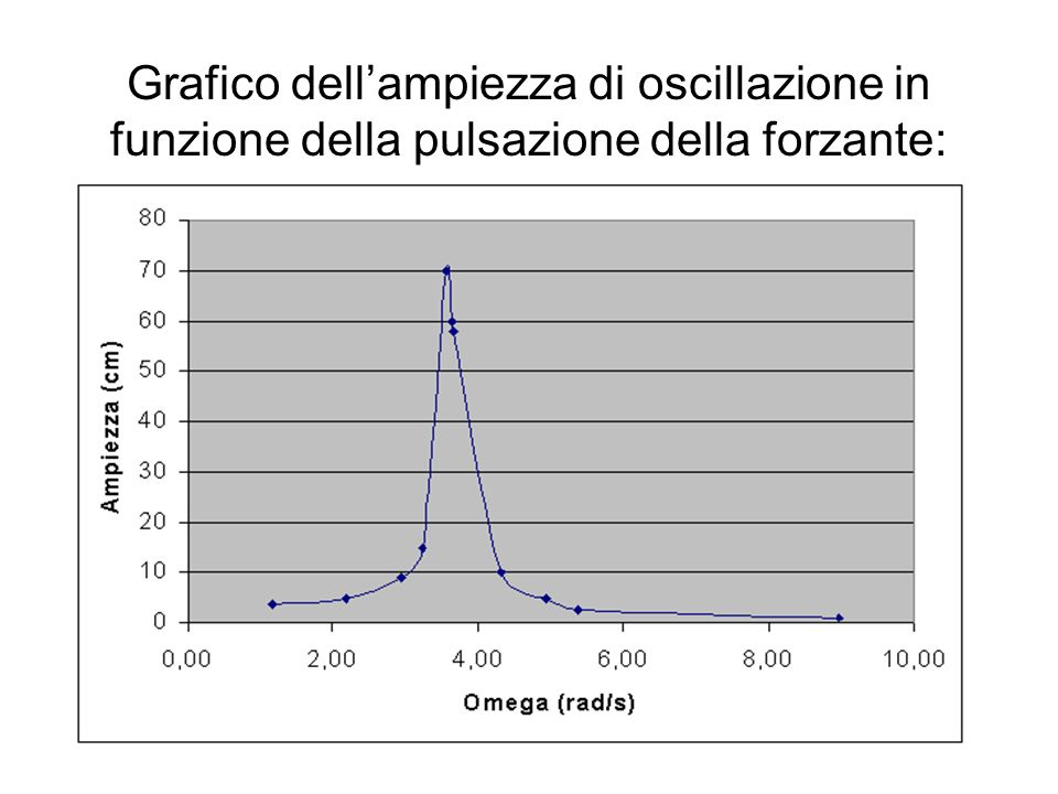 Grafico dell'ampiezza di oscillazione in funzione della pulsazione della forzante: