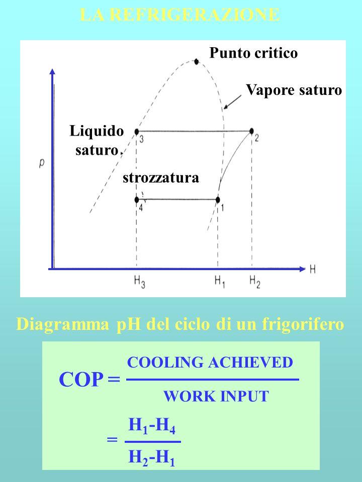 COP = LA REFRIGERAZIONE Diagramma pH del ciclo di un frigorifero H1-H4