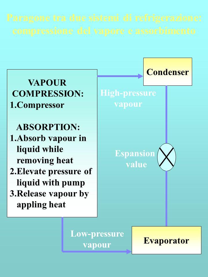 Paragone tra due sistemi di refrigerazione: