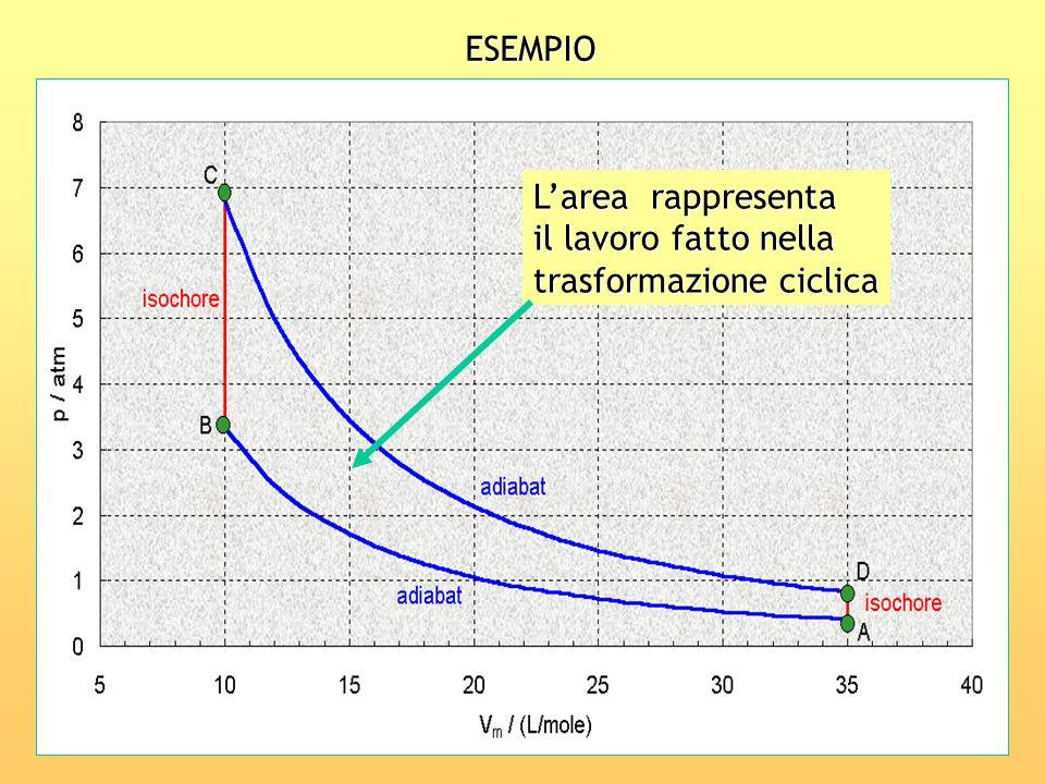 ESEMPIO L'area rappresenta il lavoro fatto nella trasformazione ciclica