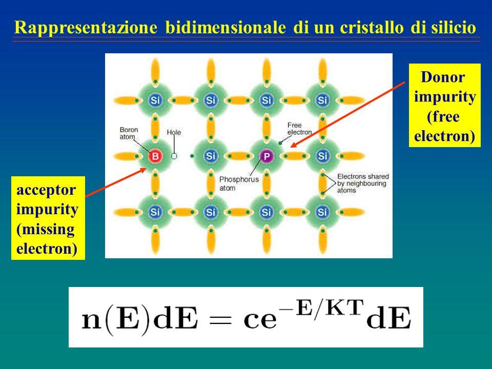 Rappresentazione bidimensionale di un cristallo di silicio