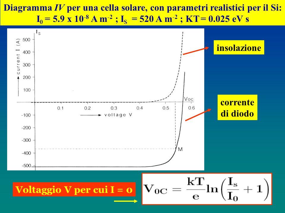 Diagramma IV per una cella solare, con parametri realistici per il Si: