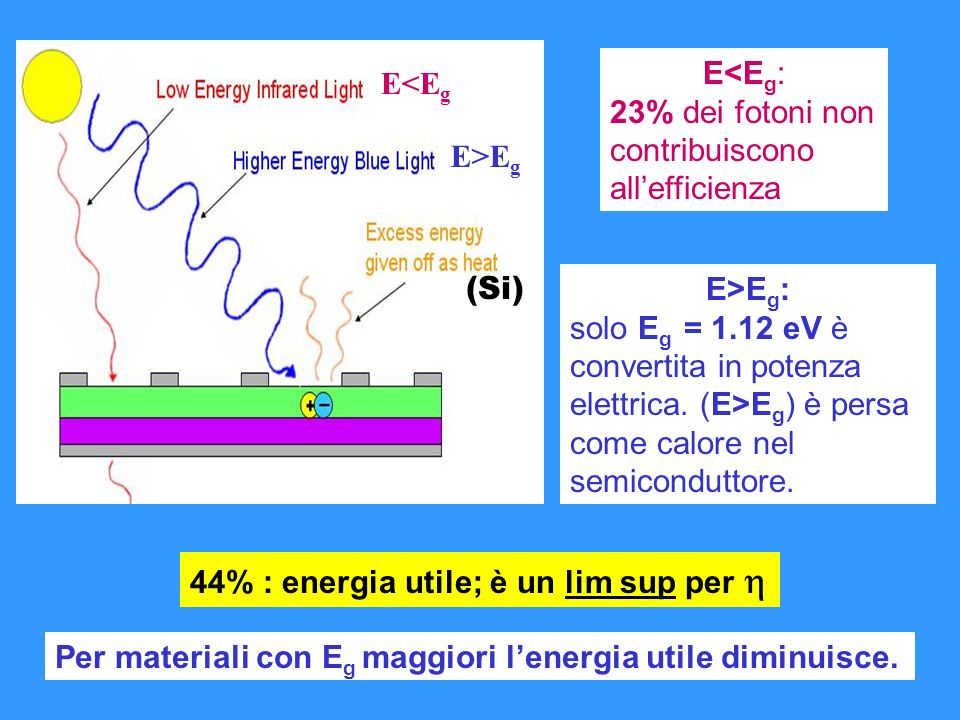 E<Eg E>Eg. E<Eg: 23% dei fotoni non contribuiscono all'efficienza. (Si) E>Eg: