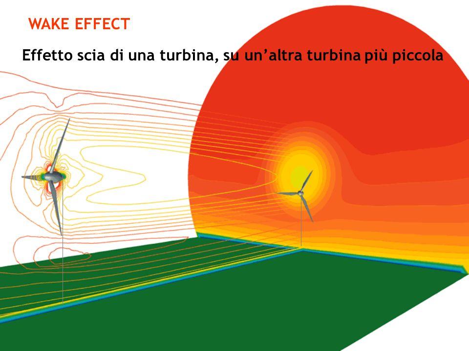 Effetto scia di una turbina, su un'altra turbina più piccola