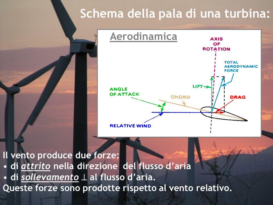 Schema della pala di una turbina: