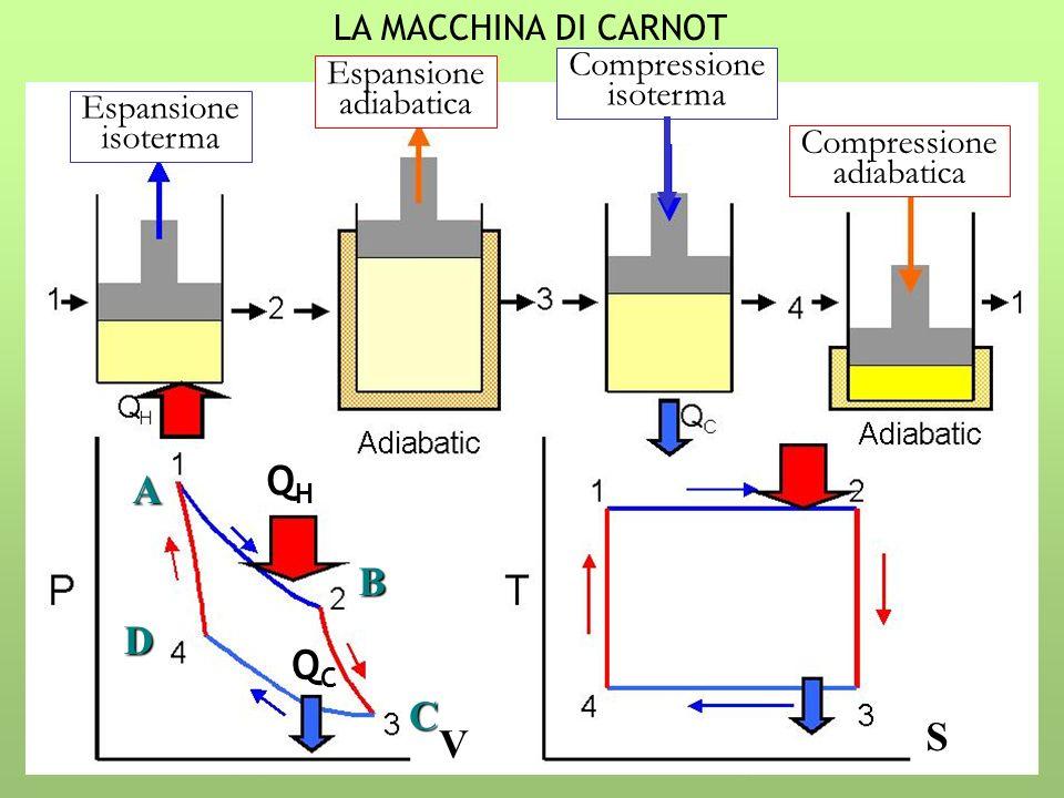 QH A B D QC C S V LA MACCHINA DI CARNOT Compressione Espansione