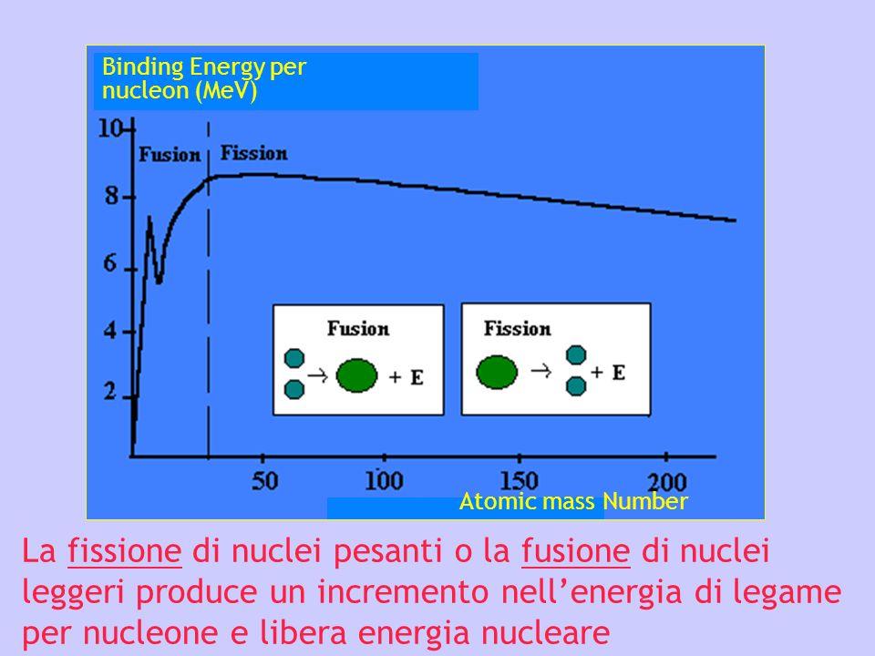 La fissione di nuclei pesanti o la fusione di nuclei