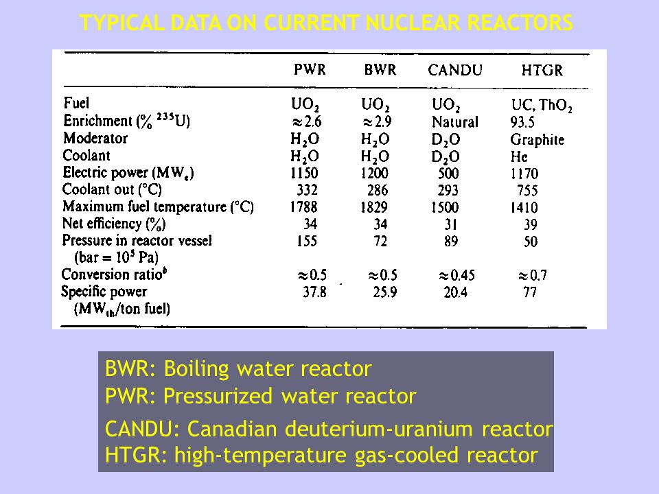 TYPICAL DATA ON CURRENT NUCLEAR REACTORS