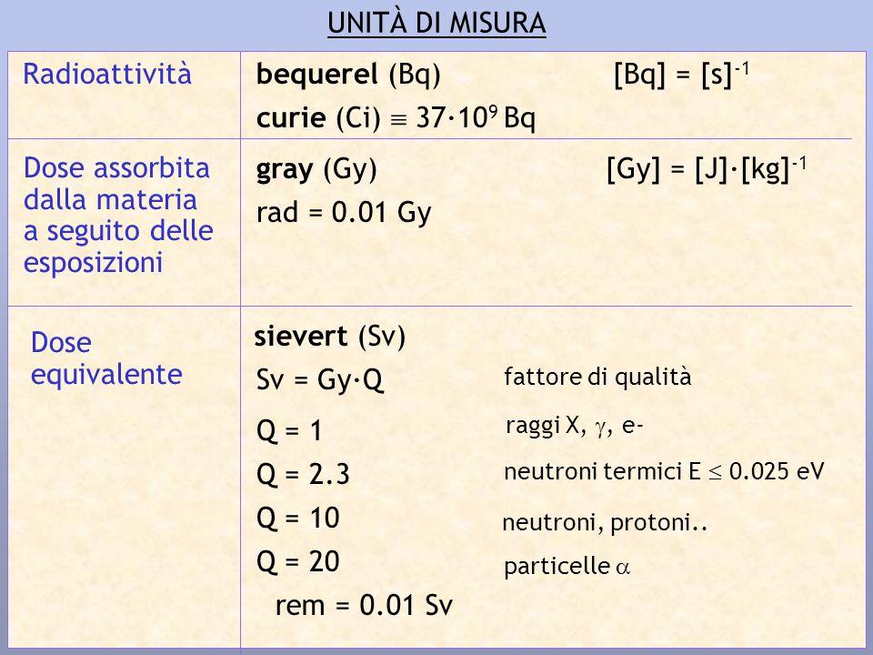 UNITÀ DI MISURA Radioattività bequerel (Bq) curie (Ci)  37·109 Bq