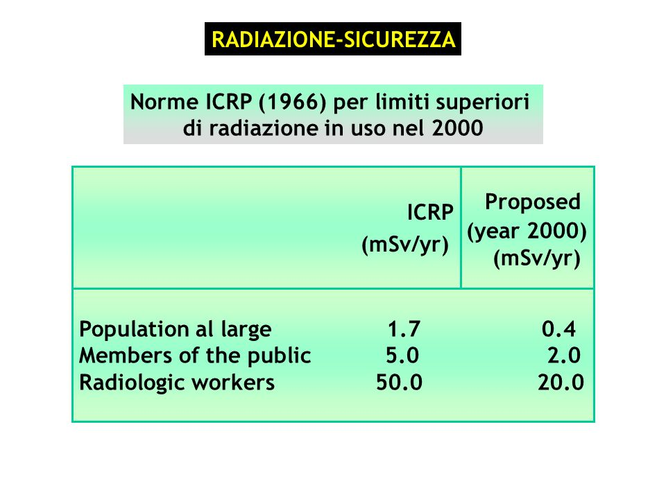 Norme ICRP (1966) per limiti superiori di radiazione in uso nel 2000