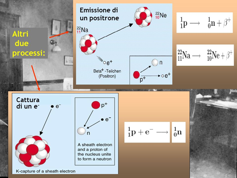 Emissione di un positrone Altri due processi: Cattura di un e-