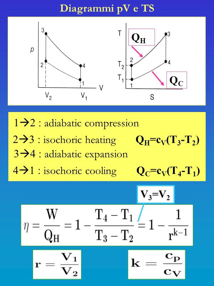 Diagrammi pV e TS QH. QC. 12 : adiabatic compression. 23 : isochoric heating QH=cV(T3-T2)
